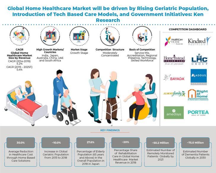 global_home_healthcare_market