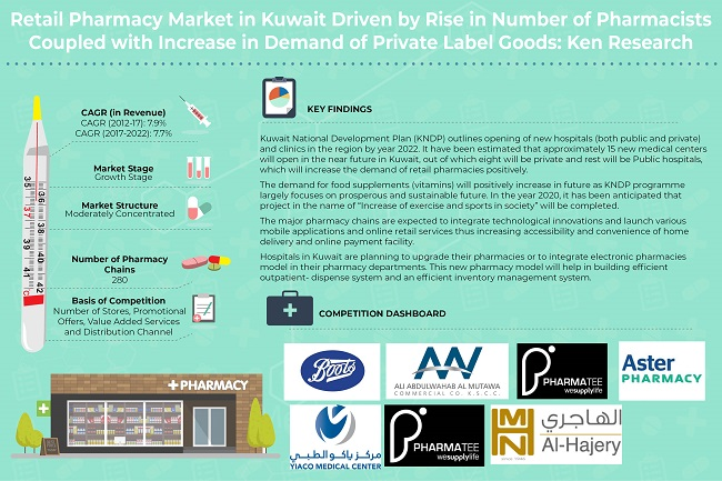Kuwait Retail Pharmacy Market
