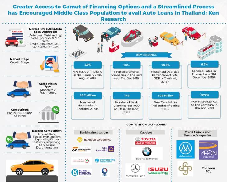 Thailand Auto Finance Market_Infographic