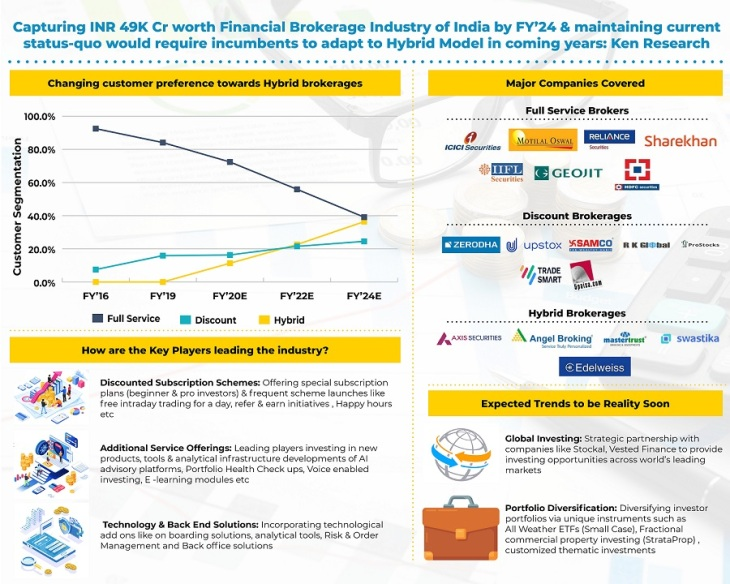 India Financial Brokerage Industry