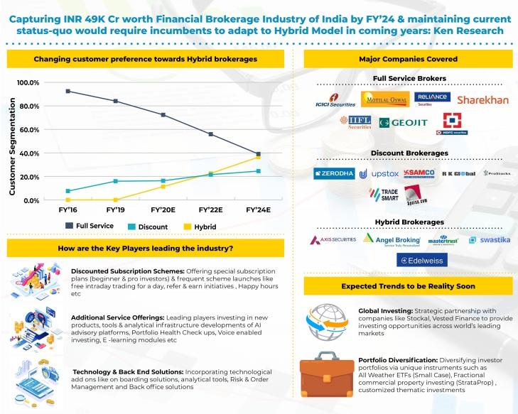 india-financial-brokerage-industry