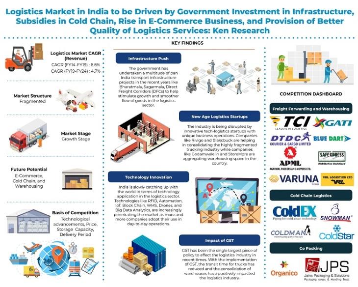 India Logistics Market