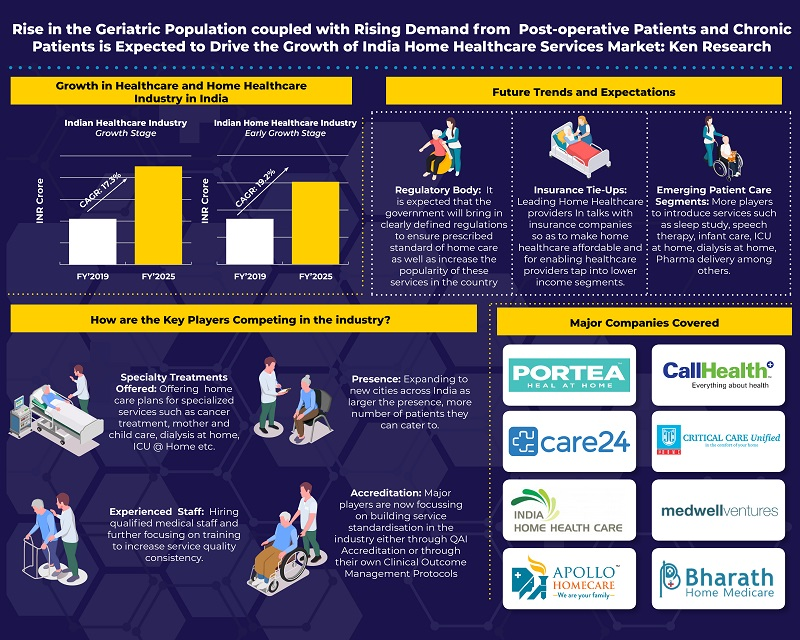 Rising Number of Organized Home Healthcare Providers, Introduction of Standardization by QAI, makes Home Healthcare Vertical, a Lucrative Investment Opportunity: KenResearch