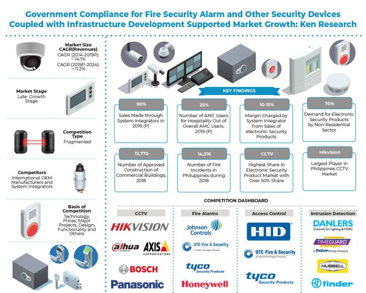 philippines-electronic-security-market-outlook