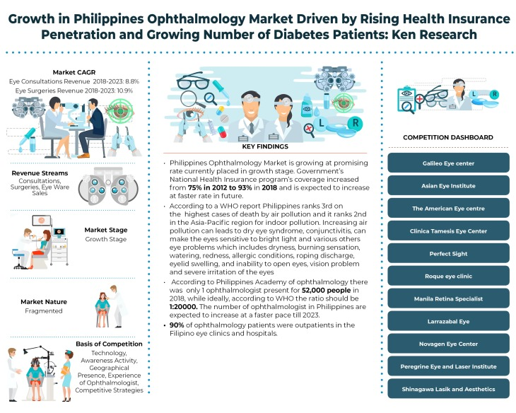 Philippines Ophthalmology Market_Infographic