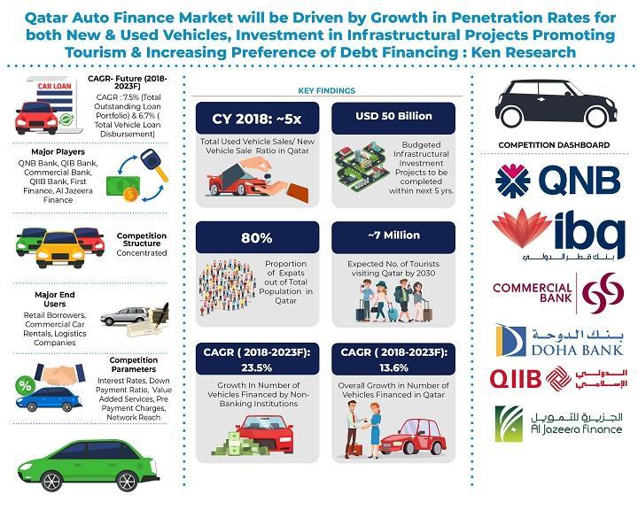 Qatar Auto Finance Info Graphic