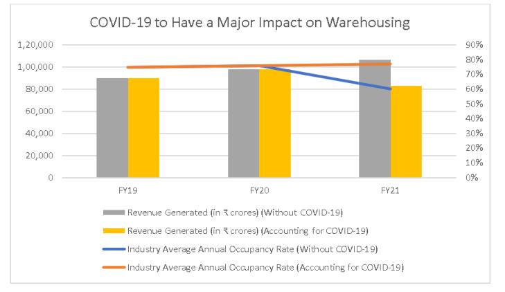 COVID 19 Impact Warehousing Industry