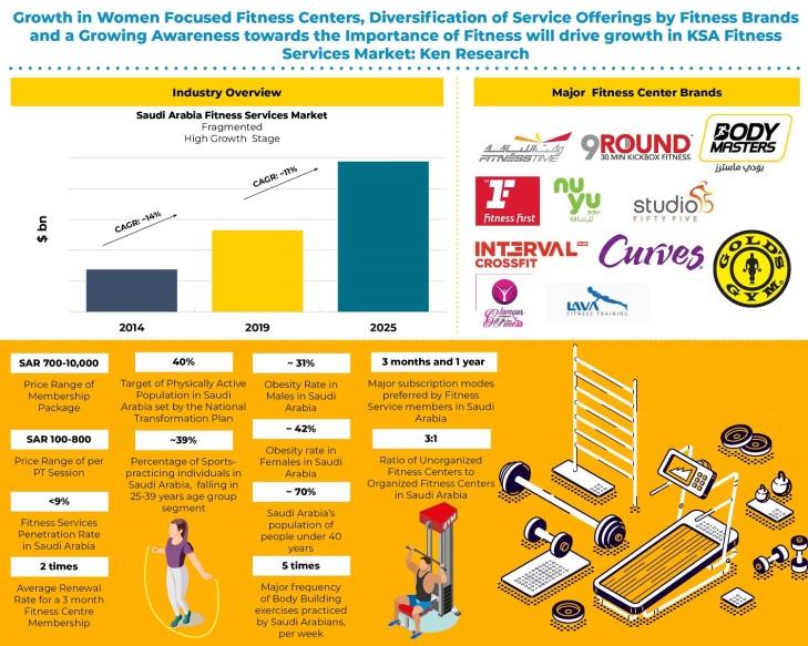 Saudi Arabia Fitness Services Market