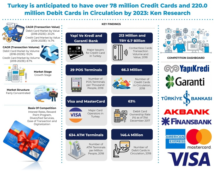 turkey-cards-and-payments-market