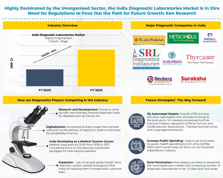 india-diagnostic-laboratories-market