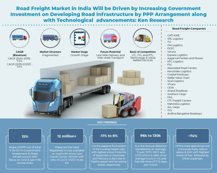 india-road-freight-industry