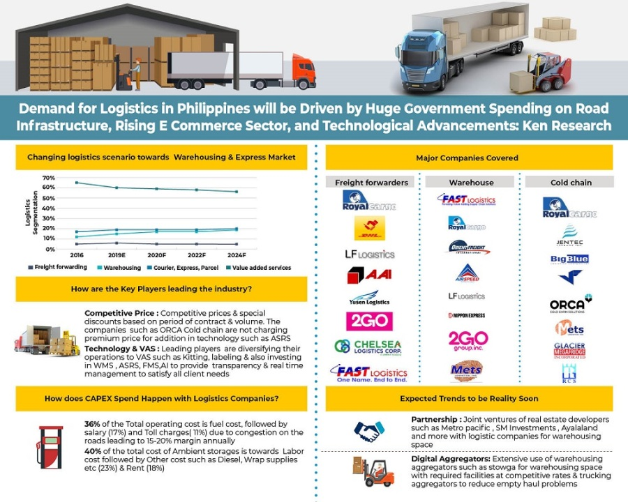 Increased Government Expenditure on Infrastructure for Inter- Island Connectivity, Rising Cold Storage Investments, And Increasing Tech Penetration is Facilitating Growth in Logistics Industry in Philippines: KenResearch