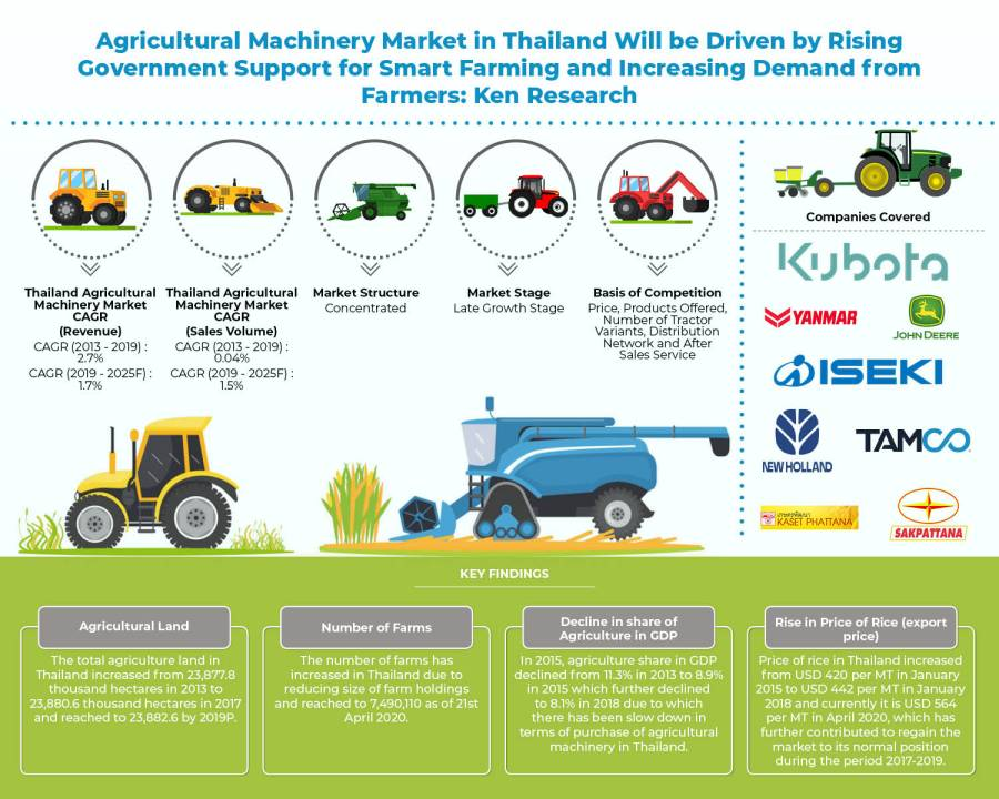 Increasing Government Support and Innovative Strategies Offered by Service Providers to drive the Agricultural Machinery Market in Thailand: KenResearch