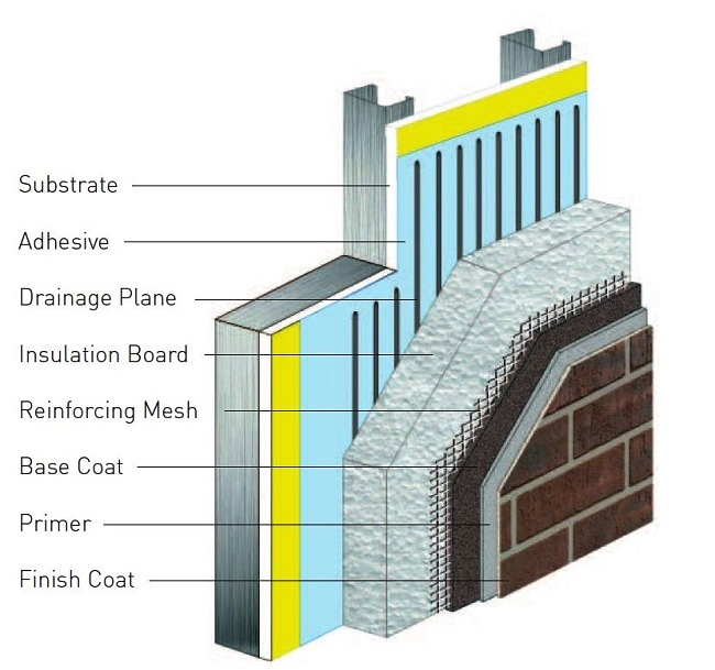 Rapid Growth in Construction Activities Expected to Drive Global Exterior Insulation And Finish System Market: Ken Research