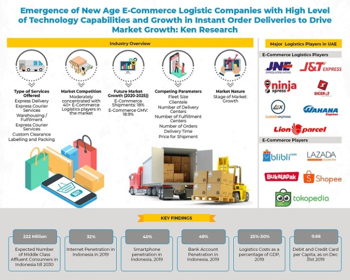 Effective Growth In Trends Of Indonesia E Commerce Logistics Market Outlook Ken Research Ken Research Industry Research Reports