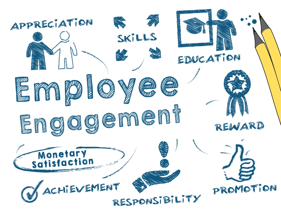 Come to Recognize Employee's Condition or Requirements Smoothly with Our Engagement Survey: KenResearch