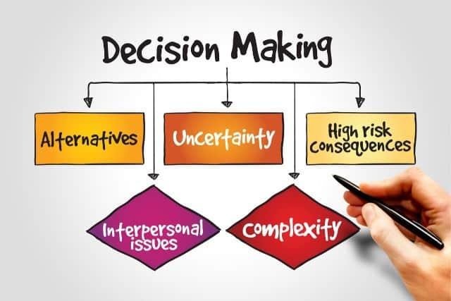 Select Best Alternative among Various Alternative for an Effective Decision-Making with Us: KenResearch