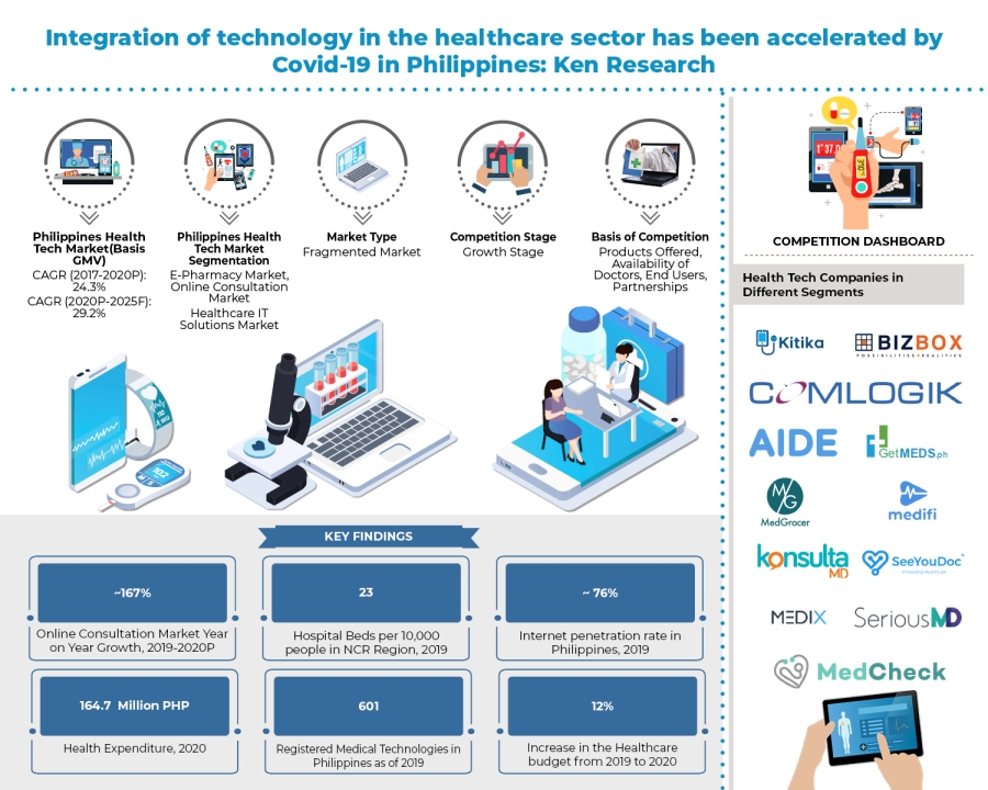 Easy access to healthcare services by the rapid integration of Health Technology would be the new dimension for the Philippines Healthcare Market: KenResearch