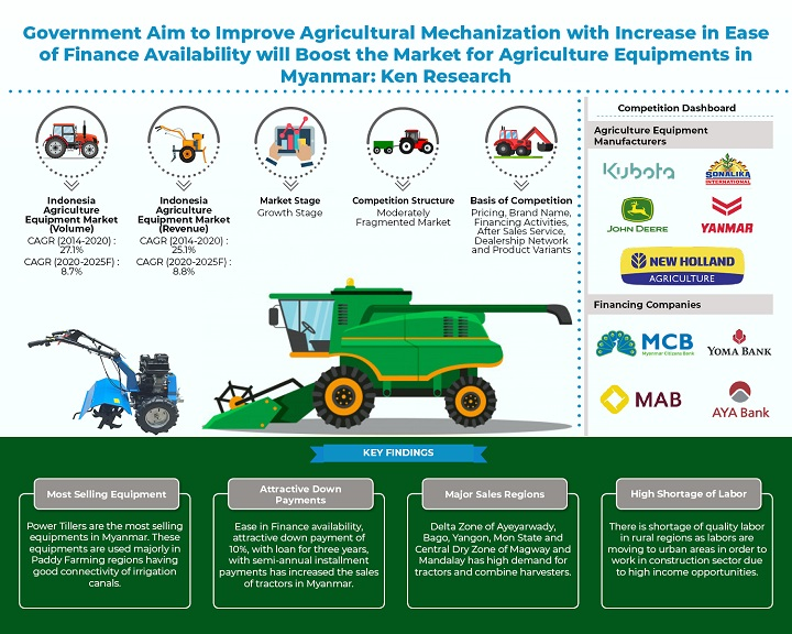 Myanmar Agriculture Machinery Market, Agriculture Machinery Market, Major Staple Crops Produced in Myanmar, Trade Scenario of Food Crops in Myanmar, Myanmar Agricultural Mechanization: KenResearch