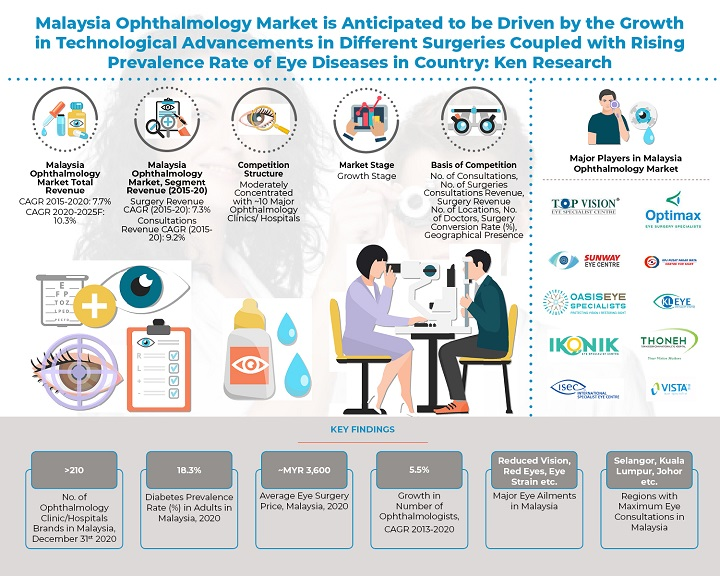 Growth in Patients reporting Eye Discomfort and Reduced Vision Problems along with Increasing Proportion of Elderly Citizens Population has Stimulated Growth in Ophthalmology Market in Malaysia: KenResearch