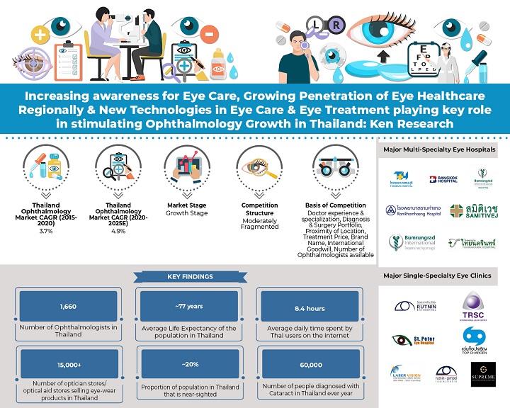 Thailand Ophthalmology Market, Thailand Ophthalmology Industry, Covid-19 Impact Thailand Ophthalmology Market: KenResearch