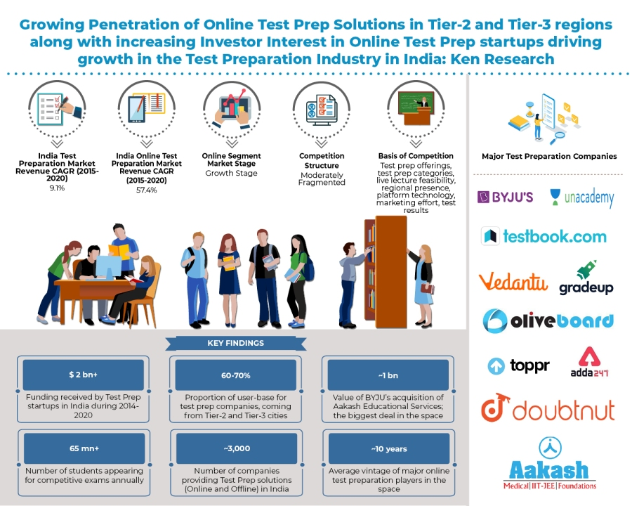 Advancing Penetration of Online Test-Prep Solutions to Tier-2 & Tier-3 cities in the country, helping expand the reach of Test Preparation industry in India: KenResearch