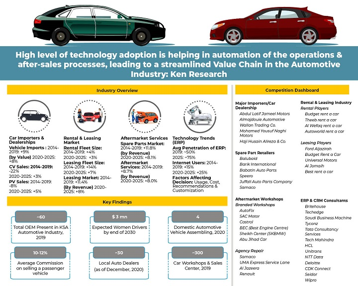 Growth in Trends of KSA Automotive Market Outlook: KenResearch