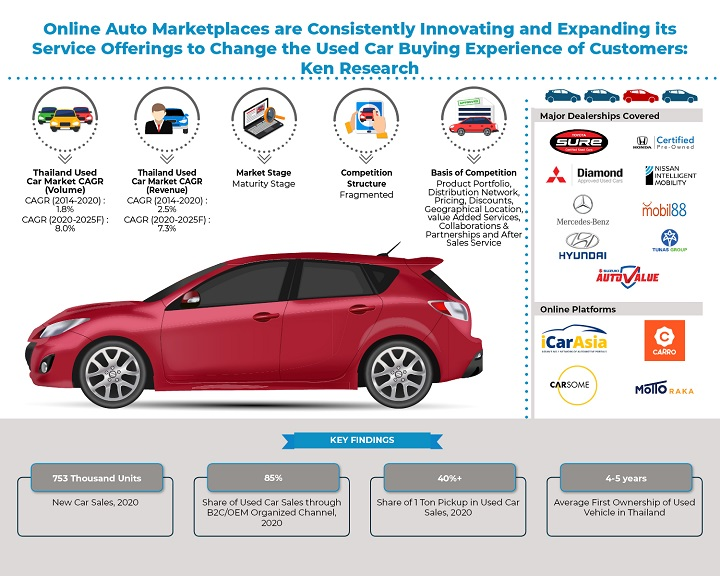 Increased Internet Penetration and Availability of Multiple Channels Helps Increase the Sales of Used Car in Thailand: KenResearch