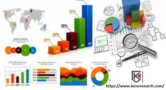 Procurement Market Research- Increasing practice of effective procurement strategies driving overall profitability of the business: KenResearch