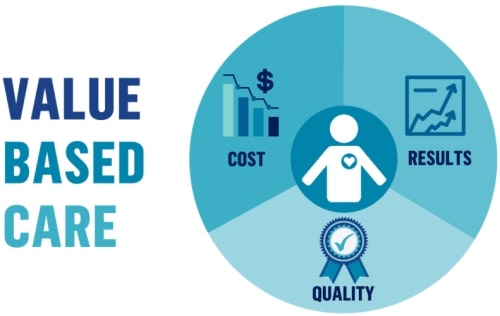 Global Value-Based Care Market Anticipate To Propel Owing To Existence of Key Corporate: KenResearch