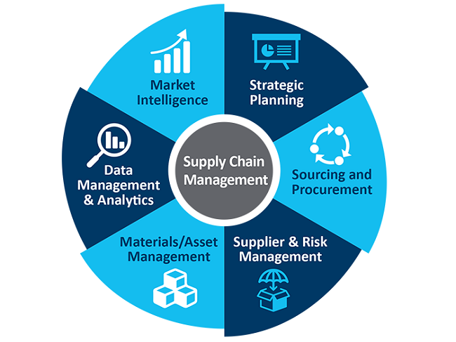 Procurement Market Research, Supply Chain Practice and solutions, Best Cost Country Sourcing Model, Raw Material Supplier Evaluation: KenResearch
