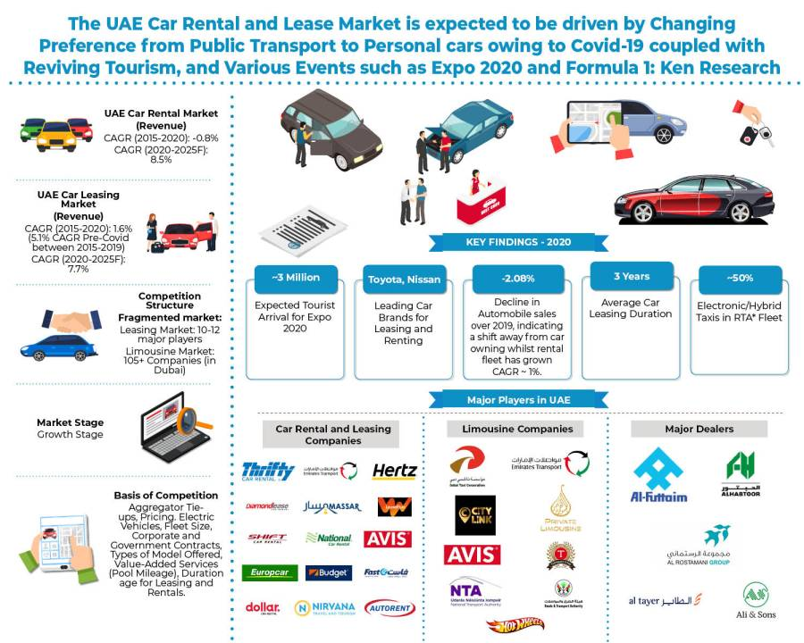 UAE Car Rental Market Size and Research 2021, CAGR Status, Growth Analysis by Countries, Development Factors, Business Updates and Strategies till 2027: KenResearch