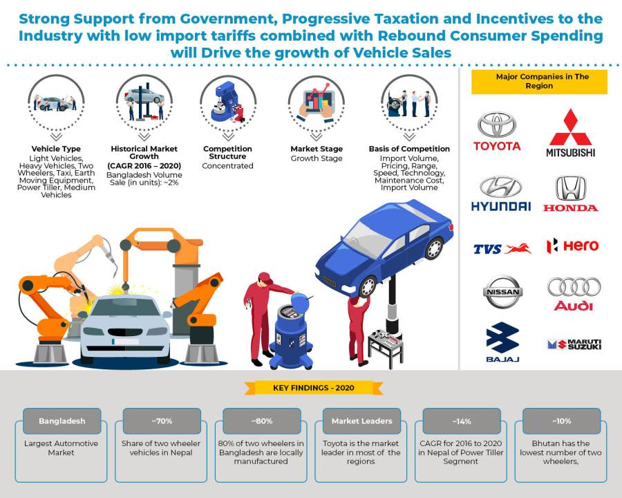 Sri Lanka, Bangladesh, Nepal and Bhutan Automotive (Light Vehicle, Heavy Vehicle, Two Wheelers, Taxi, Earth Moving Equipment, Power Tiller, Medium Vehicles, Heavy Buses, Tractor, Medium Buses, Electric Vehicle) Industry Outlook to 2025: KenResearch