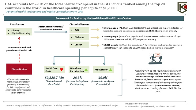 How the Pandemic Stress is going to Support Healthier Lives and Aid Fitness Industry in MENA Region? : KenResearch